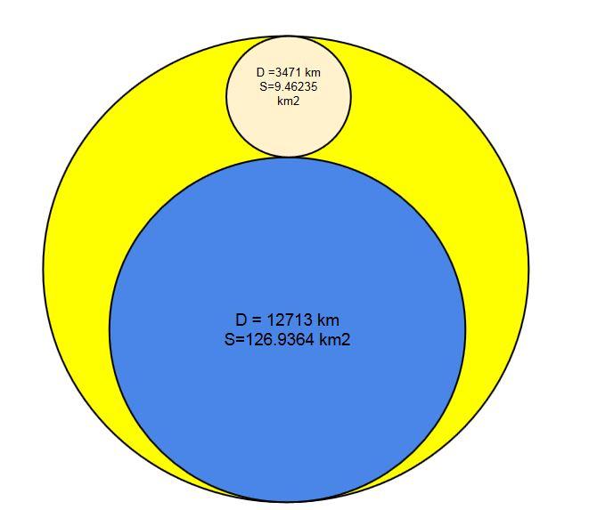diamètre terre lune