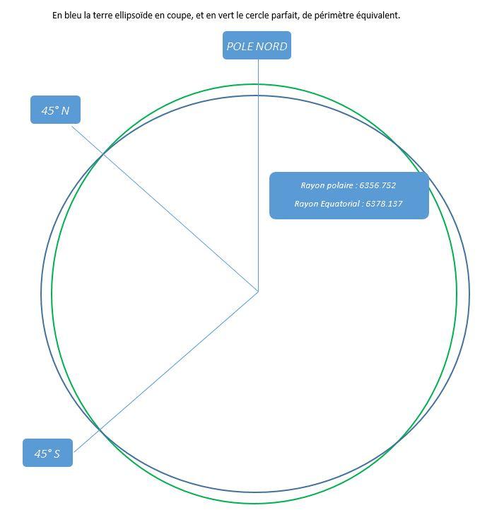 terre ellipsoïde